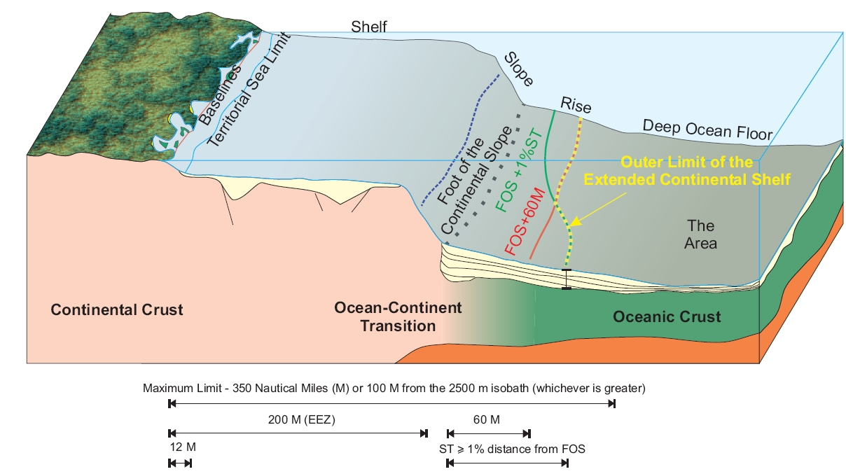 What Is The Extended Continental Shelf